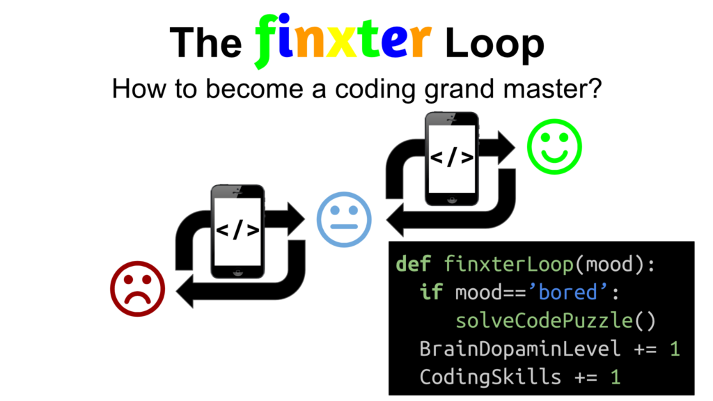 The Finxter Loop