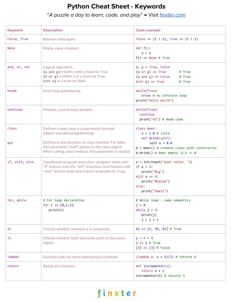 Cheat Sheet Python Keywords