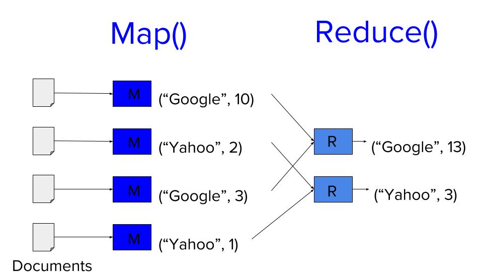 MapReduce System