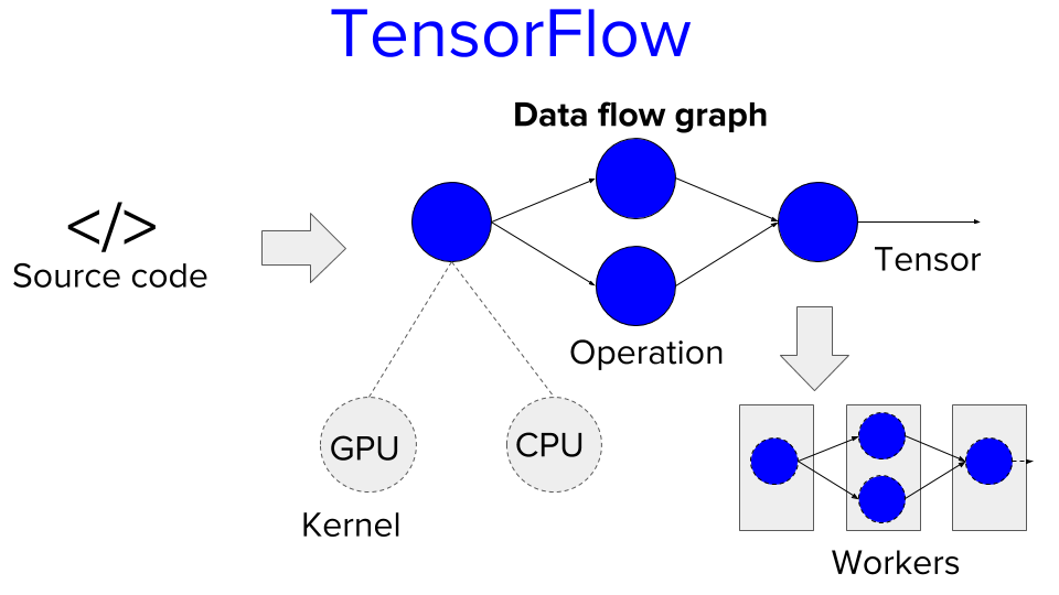 TensorFlow System Architecture