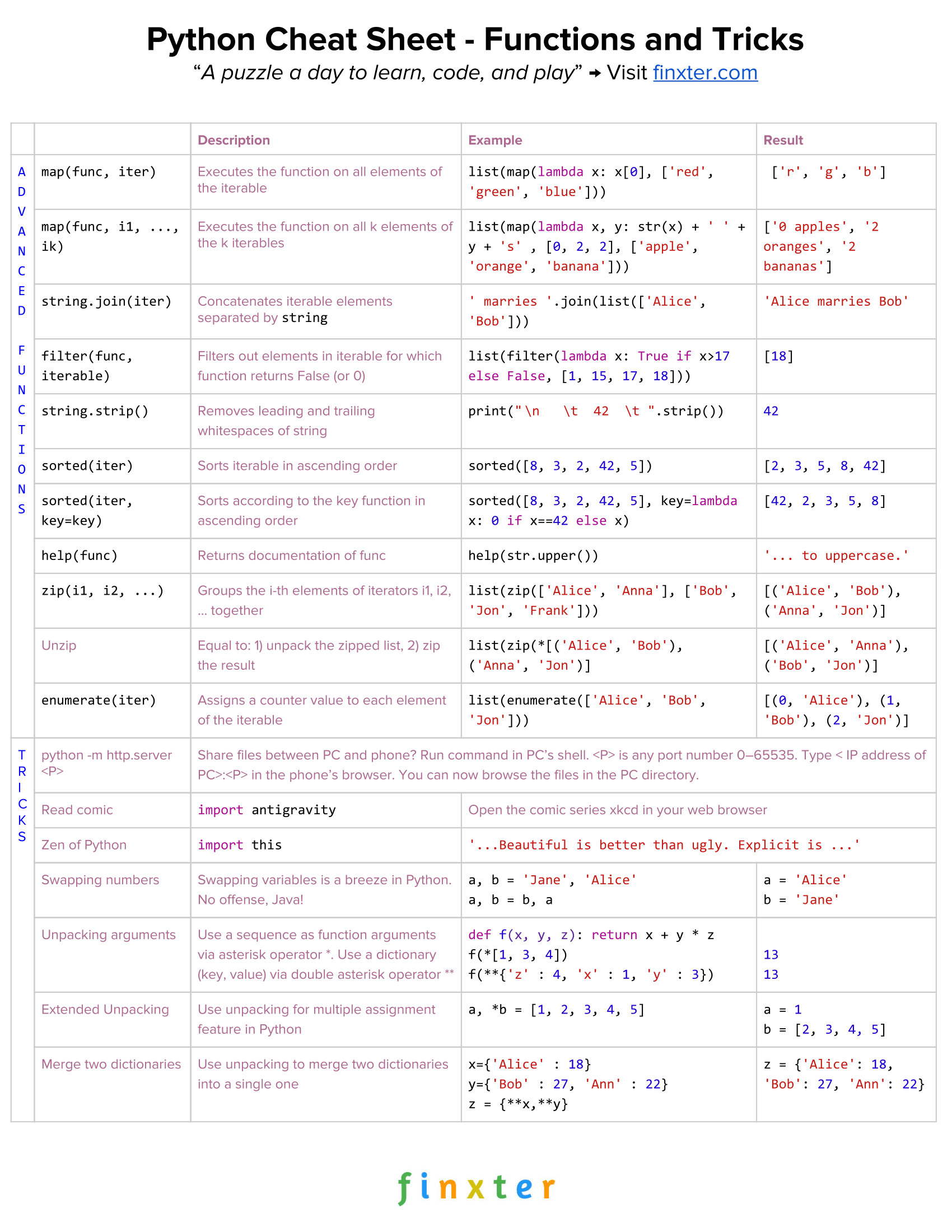 CheatSheet Python 5 - Functions and Tricks