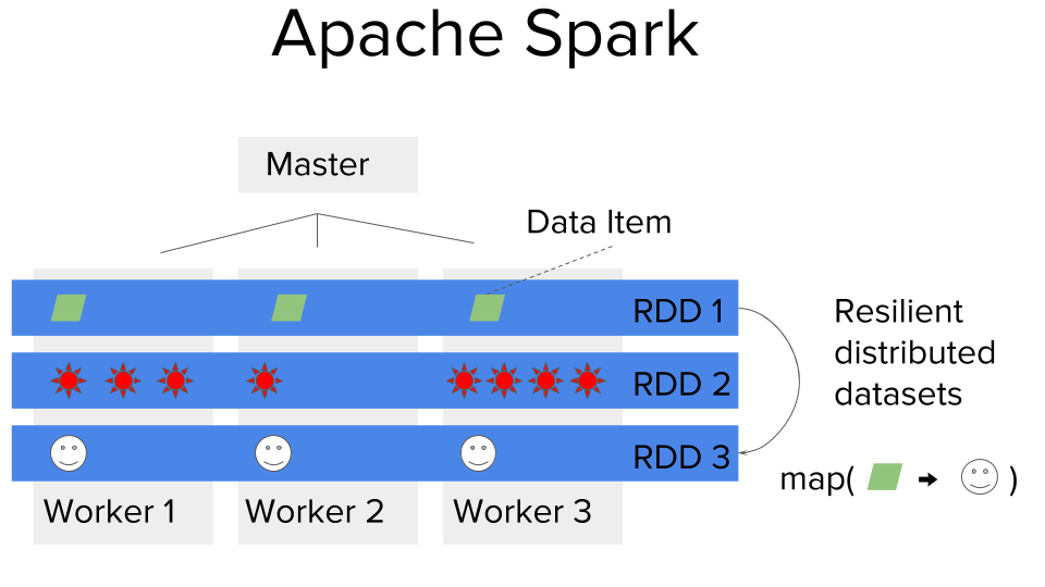 Spark System Example