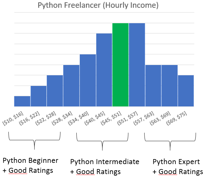 How to Go Full-Time ($3000/m) as a Python Freelancer | Finxter