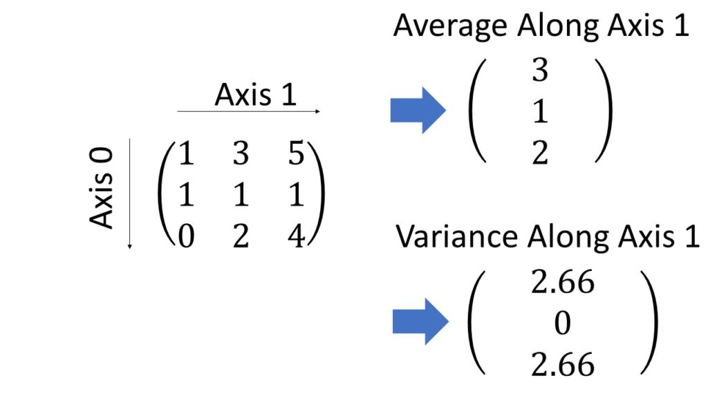 Average and Variance Along Axis NumPy