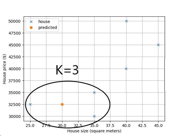 K-Nearest Neighbors as a Python One-Liner | Finxter