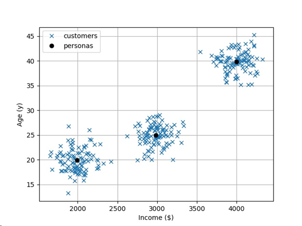 Python Tutorial] K-Means Clustering in One Line | Finxter