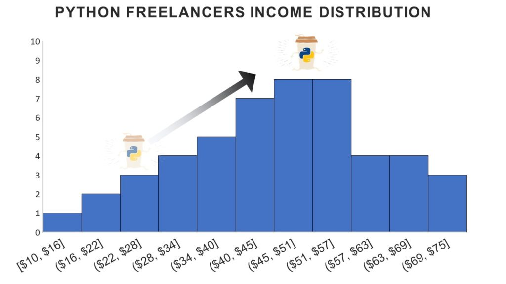 How Much Can You Earn as a Python Freelancer?