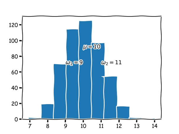 How to Find Outliers in Python Easily? | Finxter