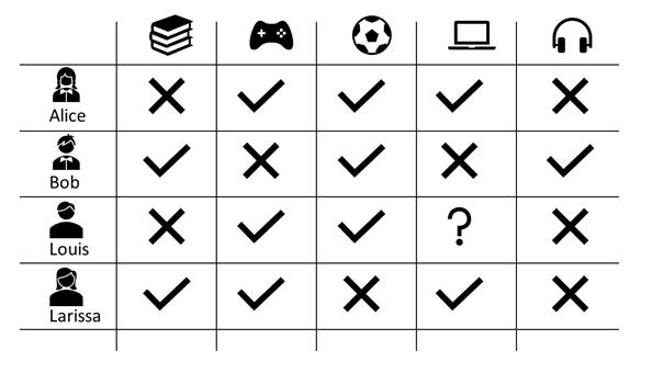 Example Association Analysis Product Matrix