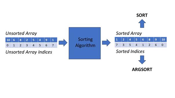 sort() vs argsort() NumPy
