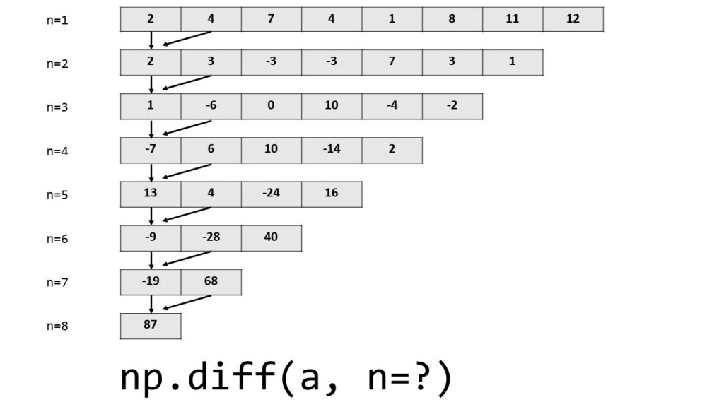 Executing the NumPy Diff Method Multiple Times
