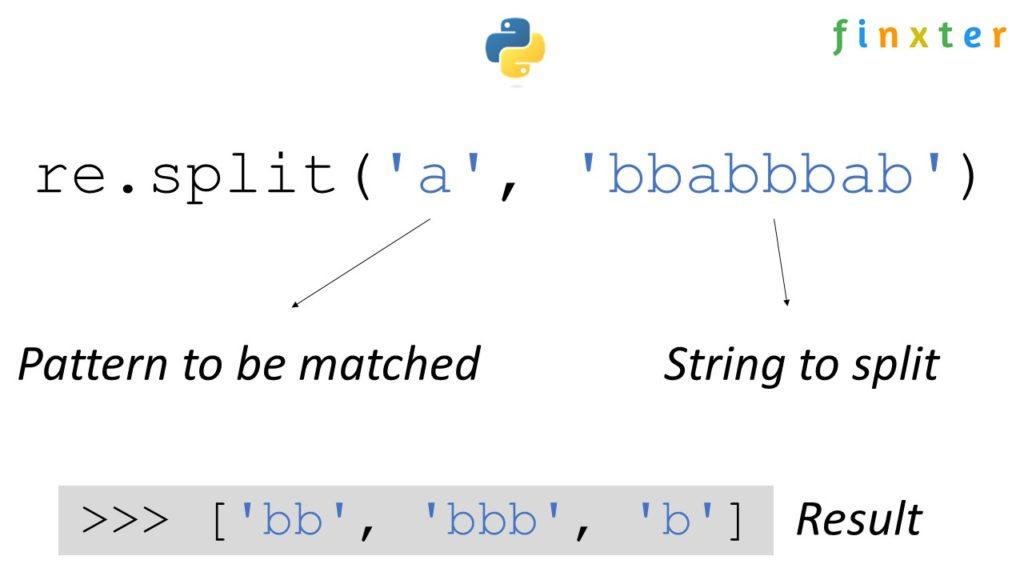 Python Regex Split - re.split(pattern, string)