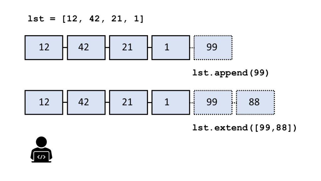 list append vs extend