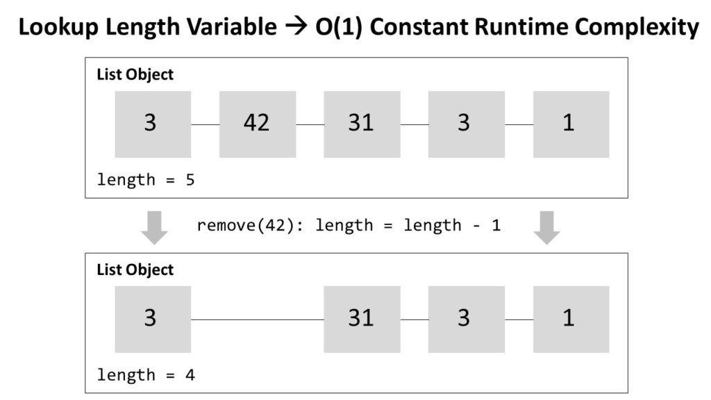 Python List Runtime Complexity Constant O(1)