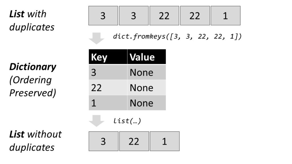 Remove Duplicates From List Preserve Order Python