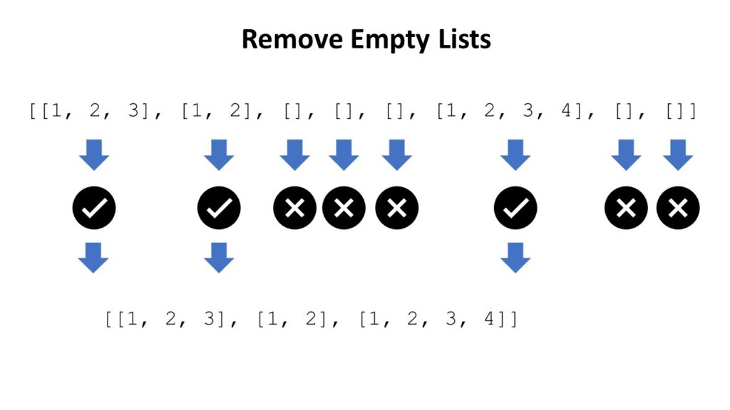 remove all empty lists from list of lists