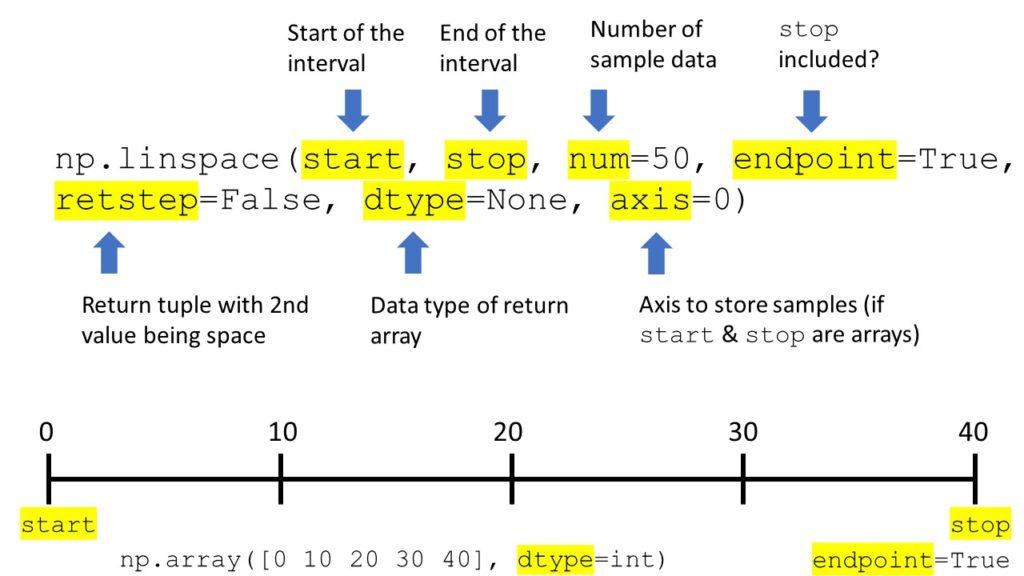 NumPy np.linspace()