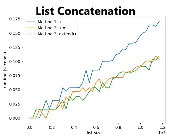 List Concatenation