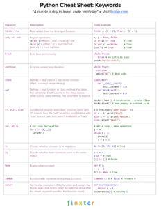 Python Cheat Sheet Keywords