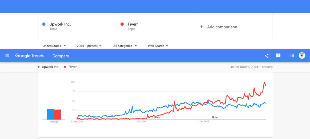 Google Trends: Upwork vs Fiverr