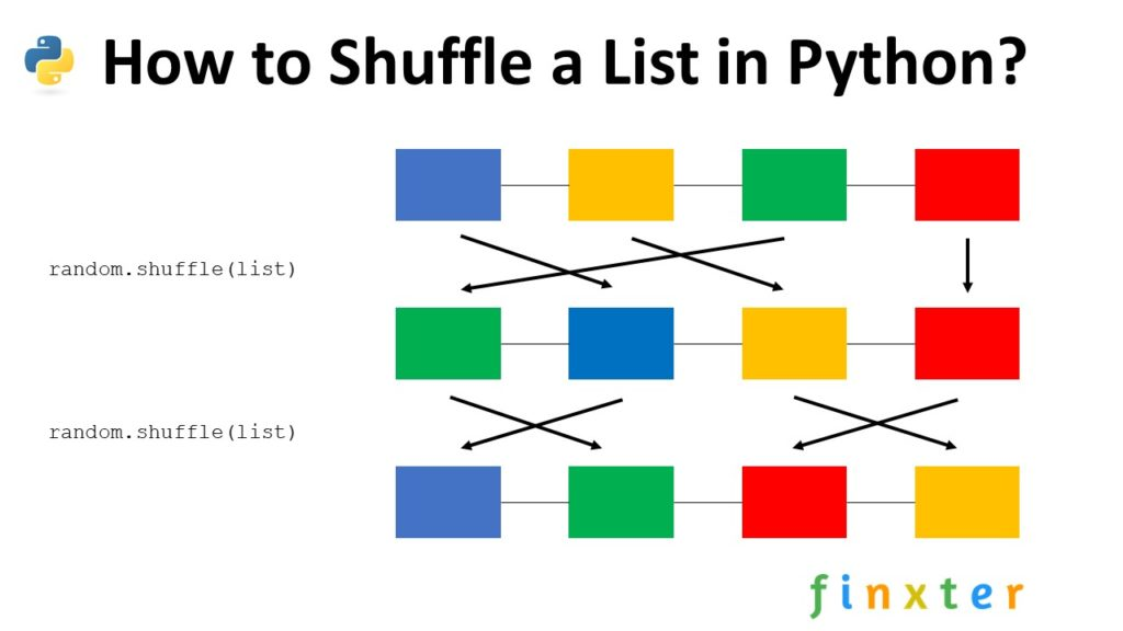How to Shuffle a List in Python?