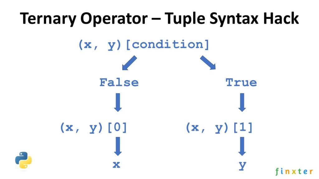 Python Ternary Tuple Syntax