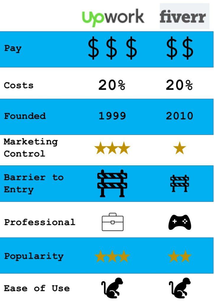 Fiverr vs Upwork - Infographic