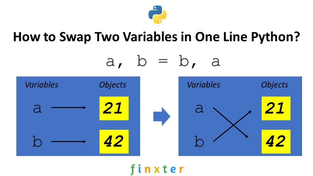 Swap Variables Python