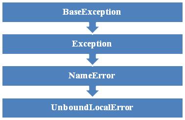UnboundLocalError Exception Hierarchy