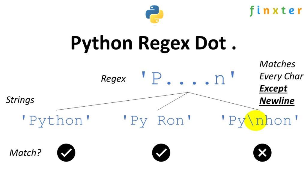 Python Regex Dot