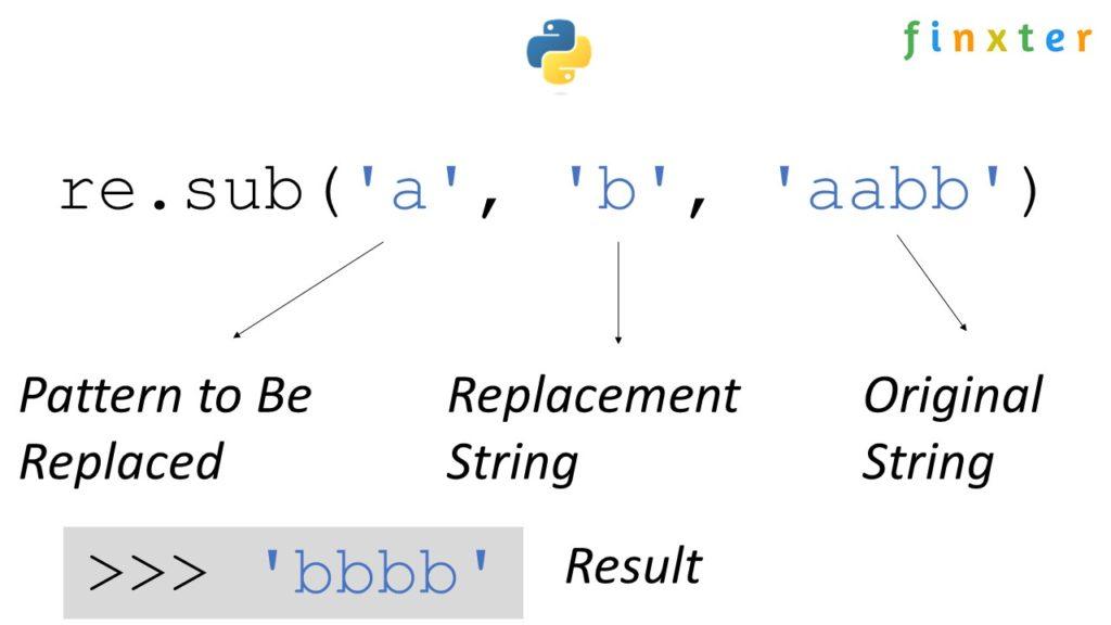 Python Regex Sub Explanation