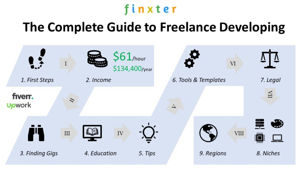 Complete Guide to Freelance Developing & Programming (IT)