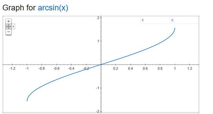 Graph Arcsin