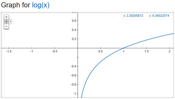 Graph logarithm