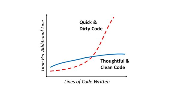 Quick & Dirty Code vs Clean Code