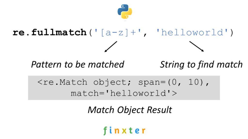 Python Regex Fullmatch
