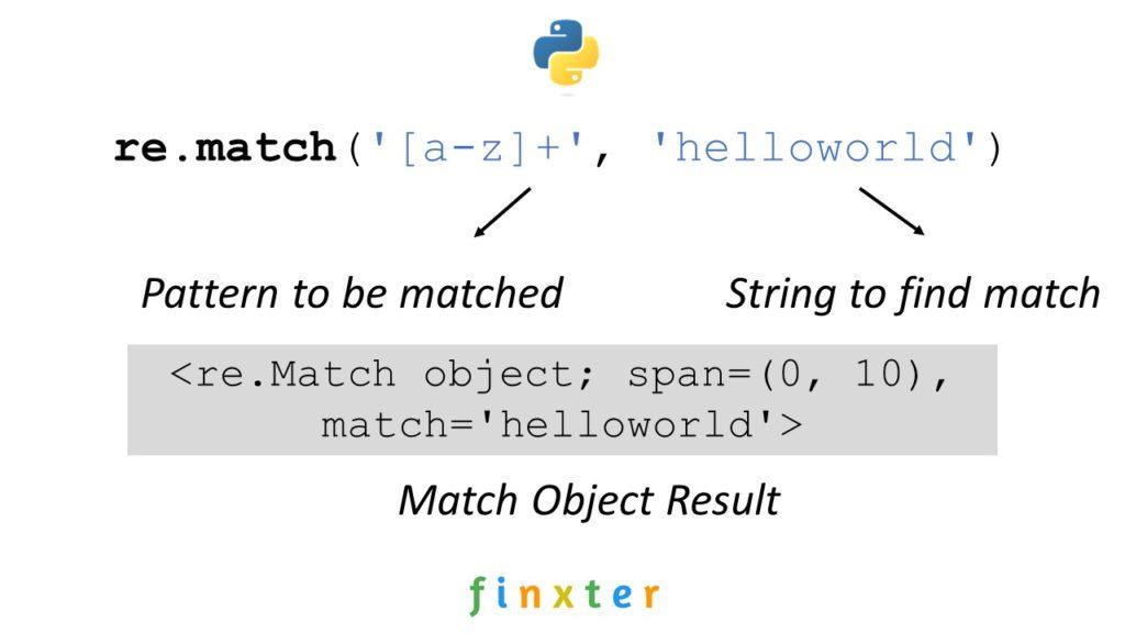 Python Regex Match: re.match()