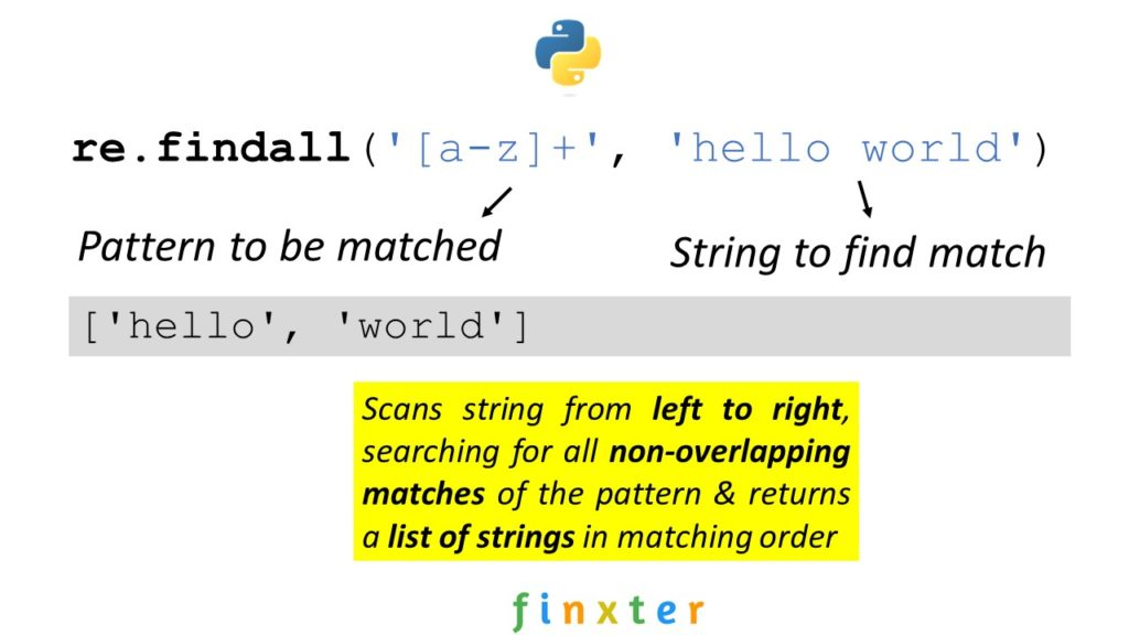 re.findall() Visual Explanation