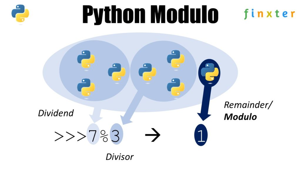 Python Modulo Explained (By Example)