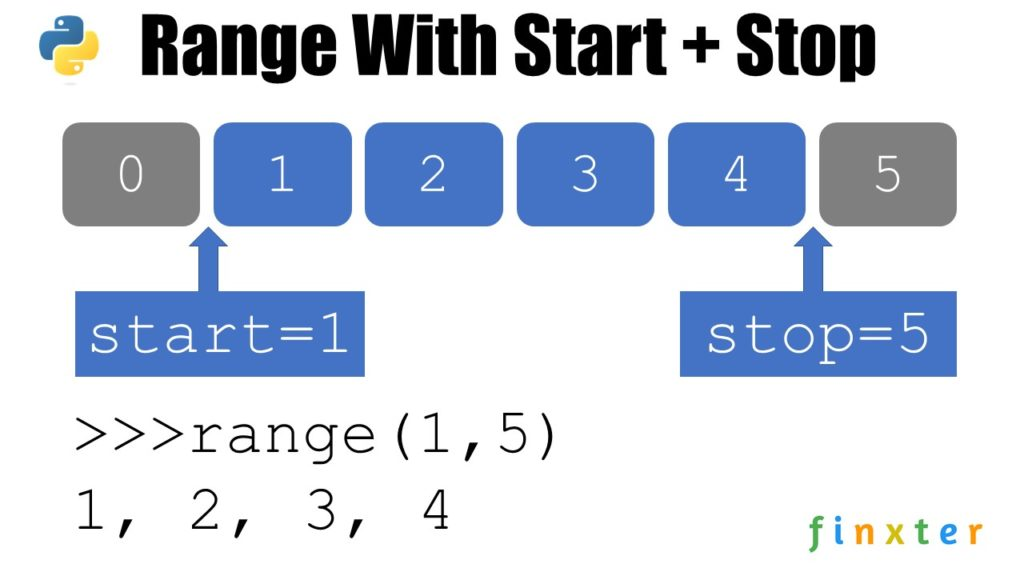 Python range() With Two Arguments Start + Stop