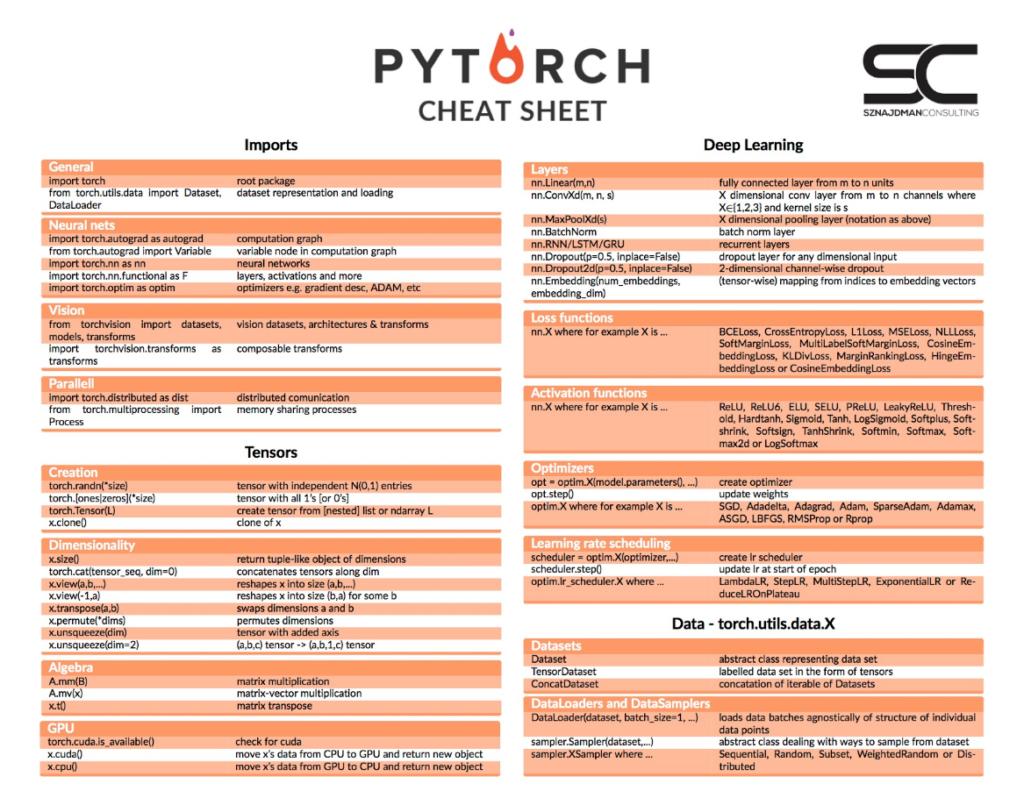PyTorch Cheat Sheet