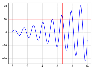 Figure 1: Matplotlib window displaying the initial plot and the cursor (red lines).