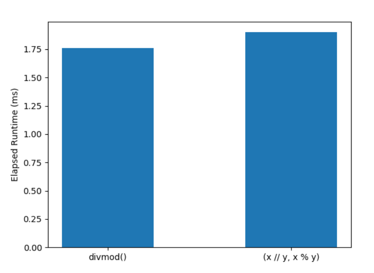 Performance difference divmod() vs Integer Division and Modulo