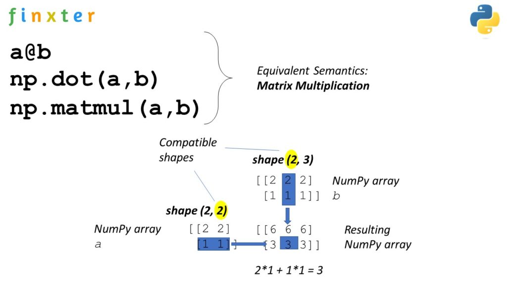 np.matmul() vs np.dot() vs @ Matrix Multiplication Operators
