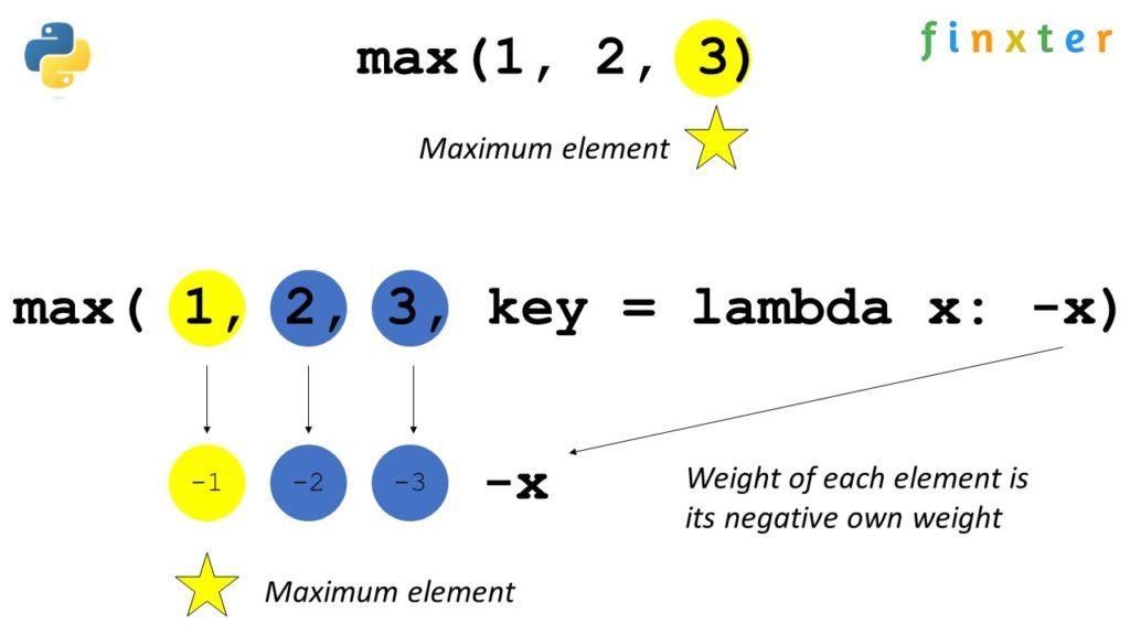 Python max()