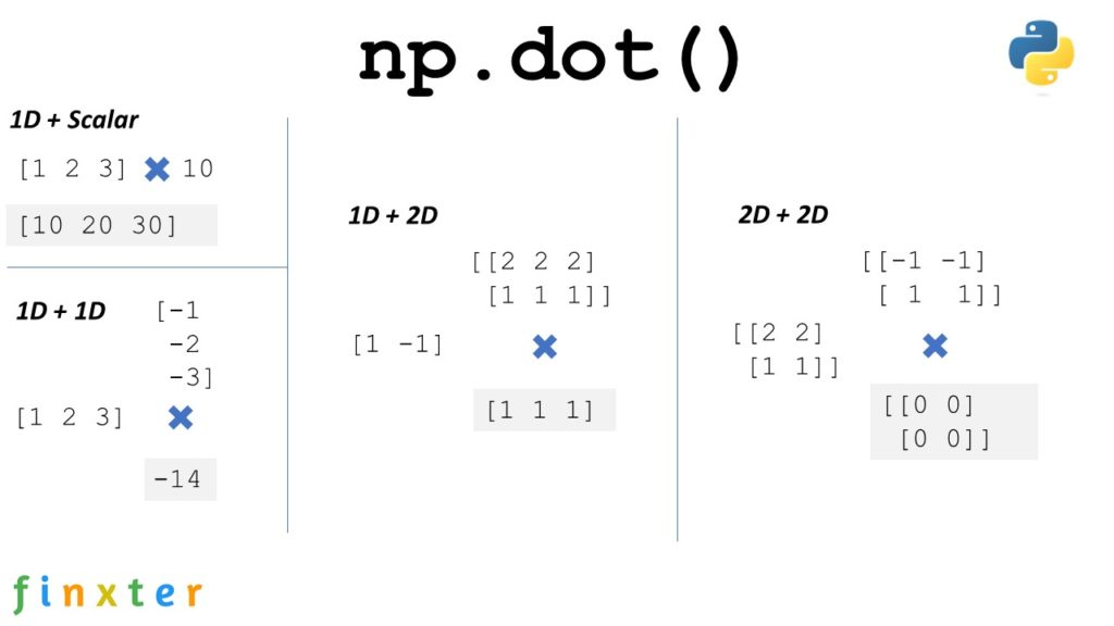 NumPy Dot -- A Guide to np.dot() with Examples