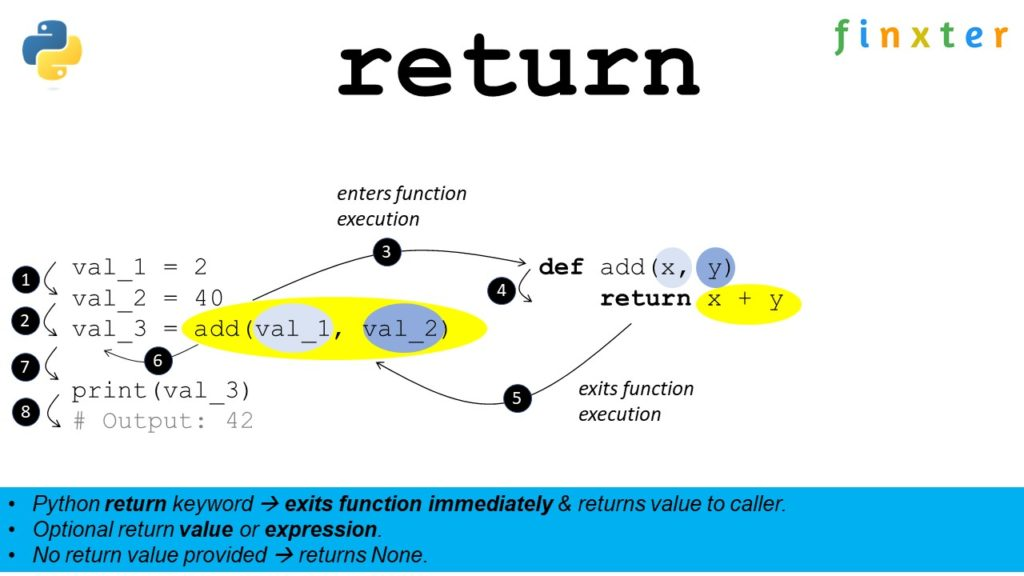 Python return keyword - visual example