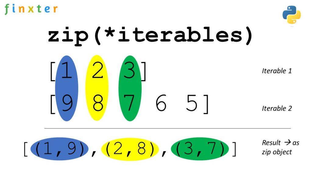 Python zip() - Visual Example