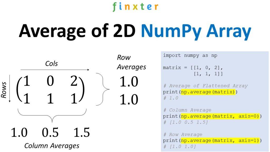 NumPy np.average() 2D matrix