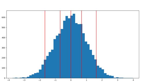 Percentile Python Plot